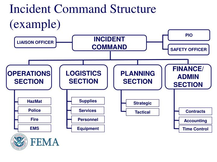 Incident Command Structure (example)
