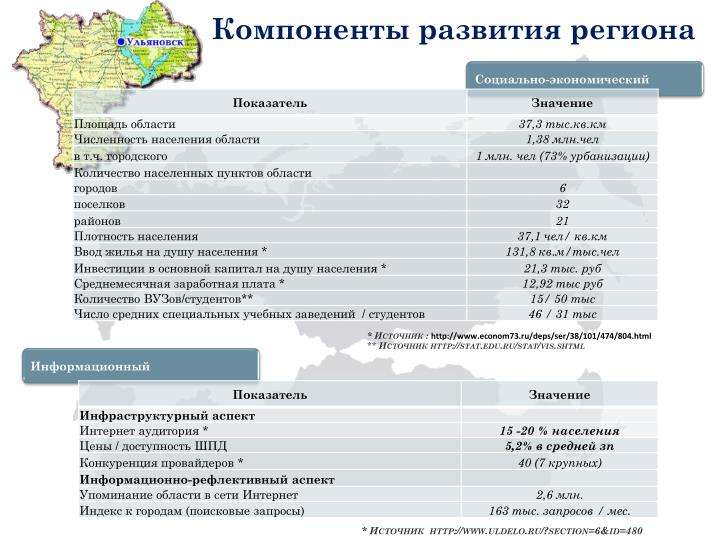 Компоненты развития региона