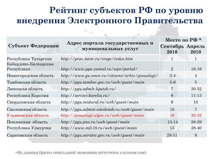 Рейтинг субъектов РФ по уровню внедрения Электронного Правительства