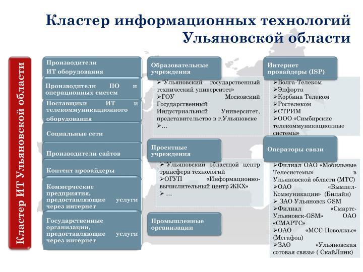Кластер информационных технологий Ульяновской области