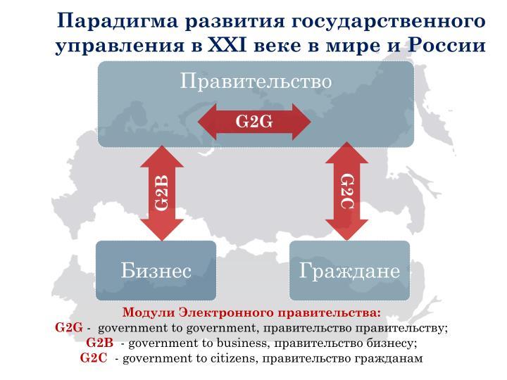 Парадигма развития государственного управления в