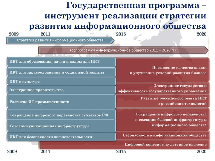 Государственная программа – инструмент реализации стратегии развития информационного общества