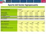aporte del sector agropecuario