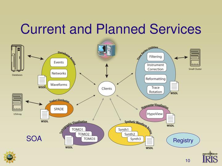 Current and Planned Services