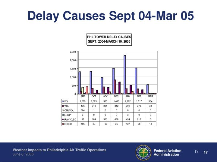 Delay Causes Sept 04-Mar 05