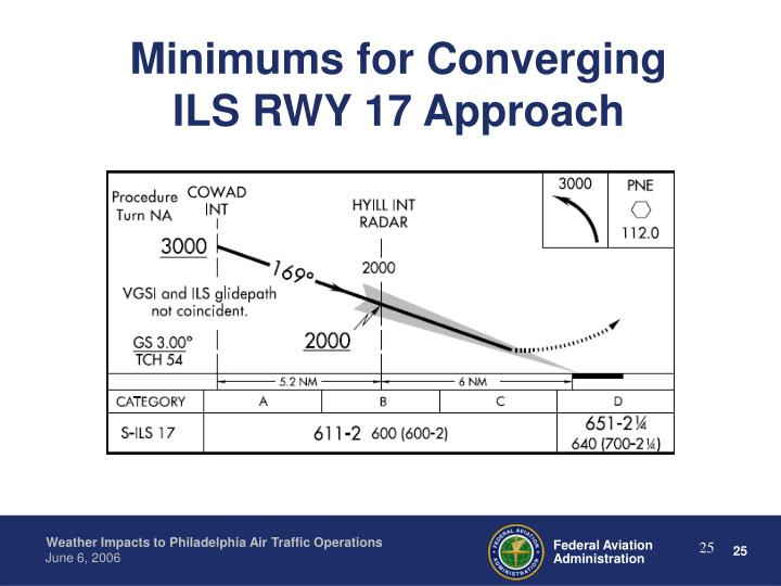 Minimums for Converging