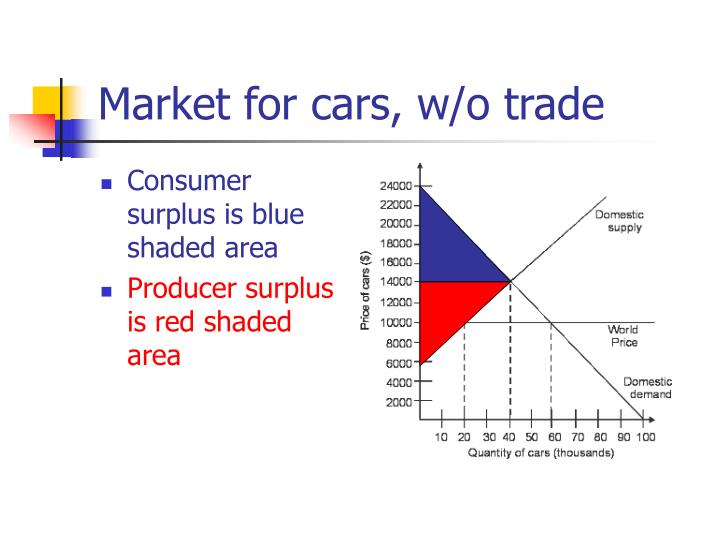 Market for cars, w/o trade