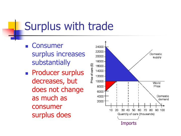 Surplus with trade