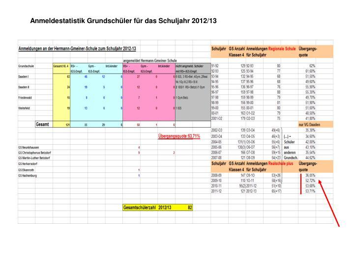 Anmeldestatistik Grundschüler für das Schuljahr 2012/13