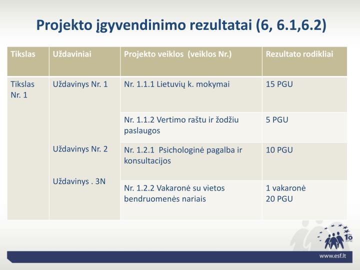 Projekto įgyvendinimo rezultatai (6, 6.1,6.2)