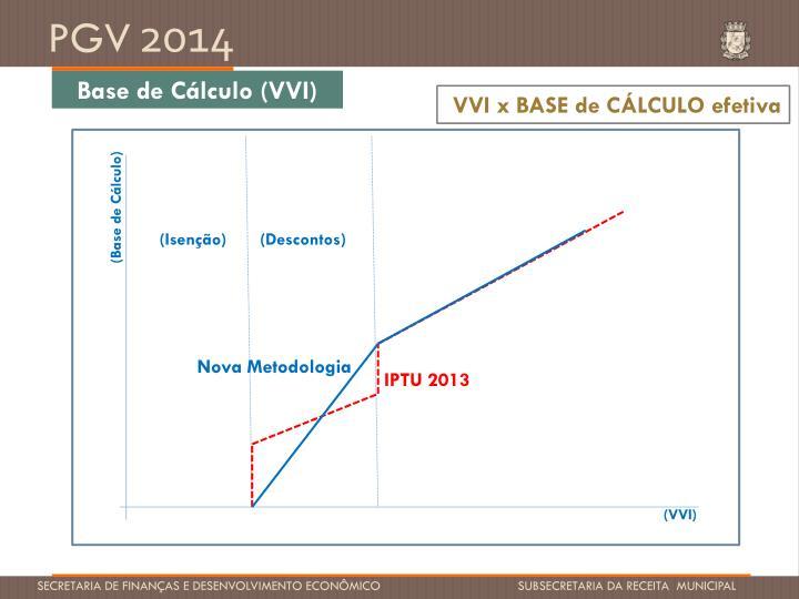 Base de Cálculo (VVI)