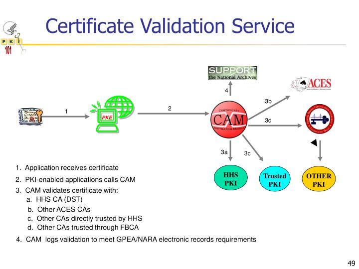 Certificate Validation Service