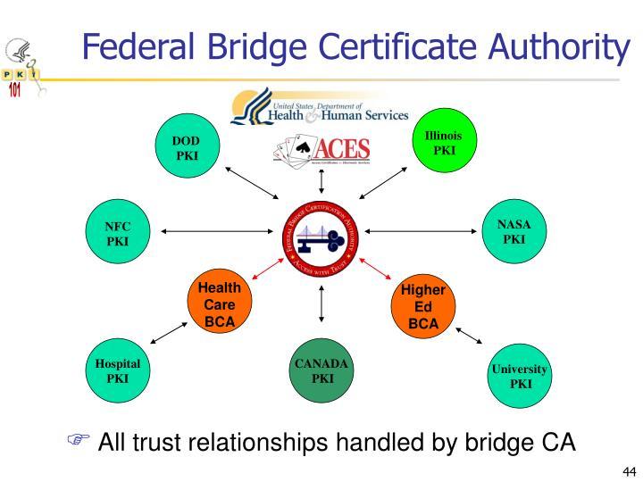Federal Bridge Certificate Authority