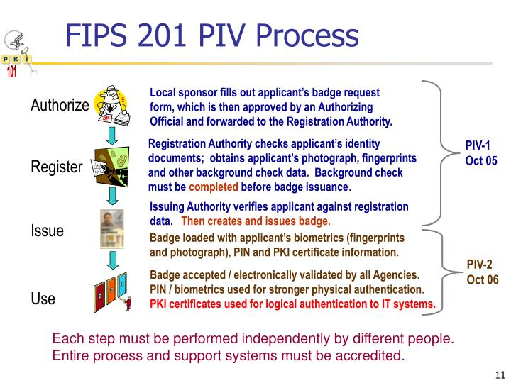 FIPS 201 PIV Process