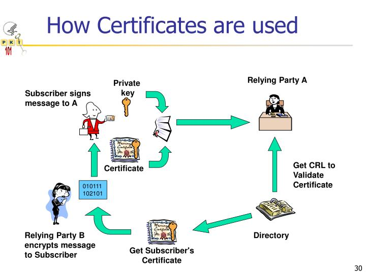 How Certificates are used
