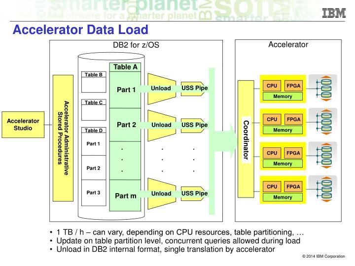 Accelerator Data Load