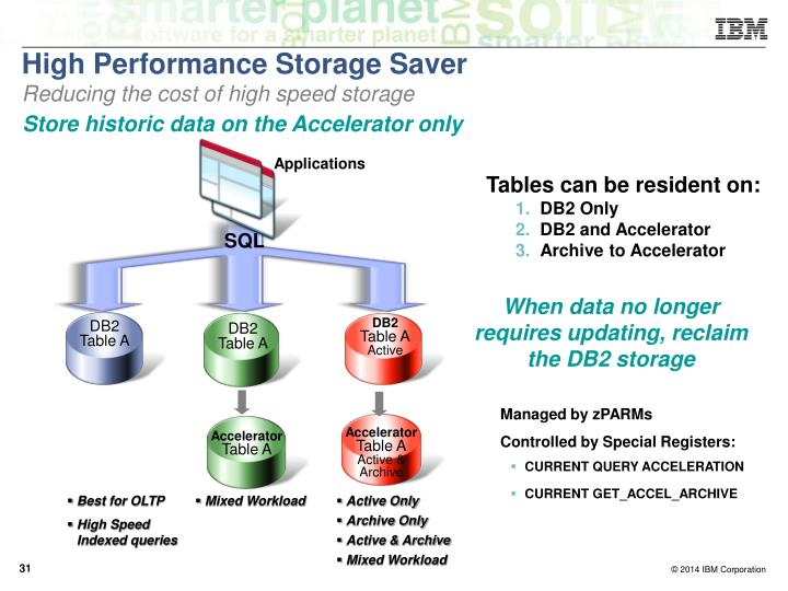 High Performance Storage Saver