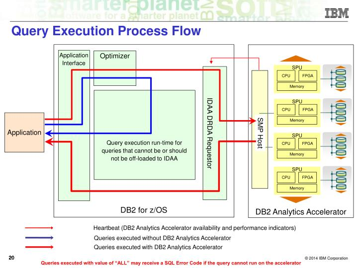 Query Execution Process Flow