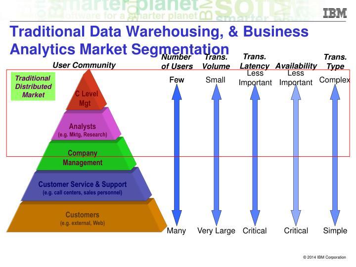 Traditional data warehousing business analytics market segmentation