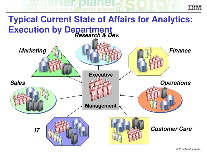 Typical current state of affairs for analytics execution by department