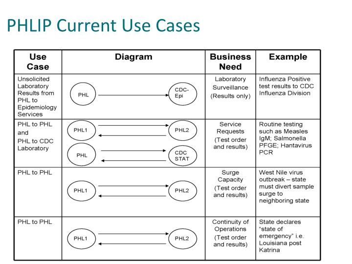PHLIP Current Use Cases
