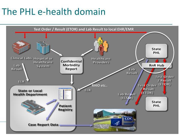 The PHL e-health domain