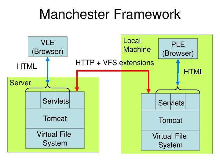 Manchester Framework