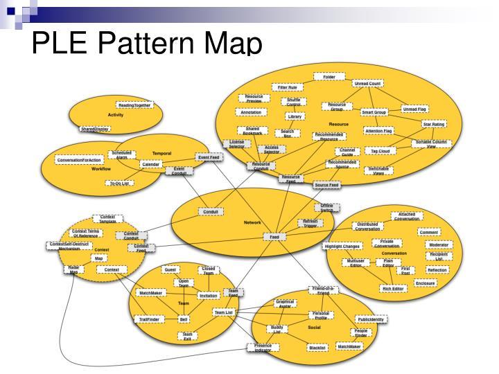 PLE Pattern Map