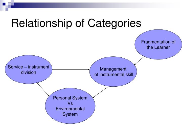 Relationship of Categories