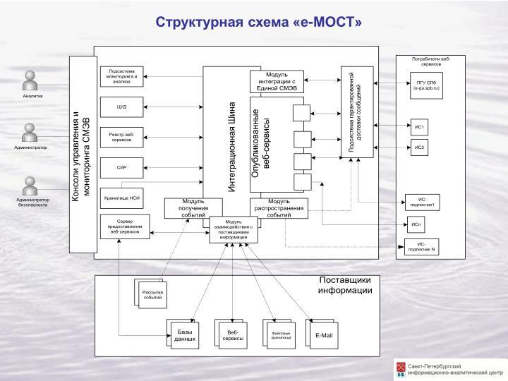 Структурная схема «е-МОСТ»