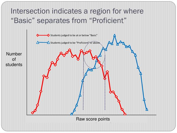 """Intersection indicates a region for where  """"Basic"""" separates from """"Proficient"""""""