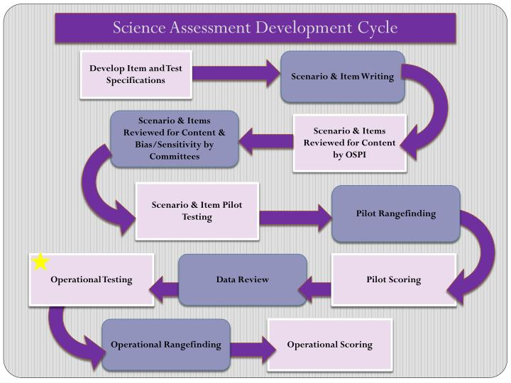 Science Assessment Development Cycle