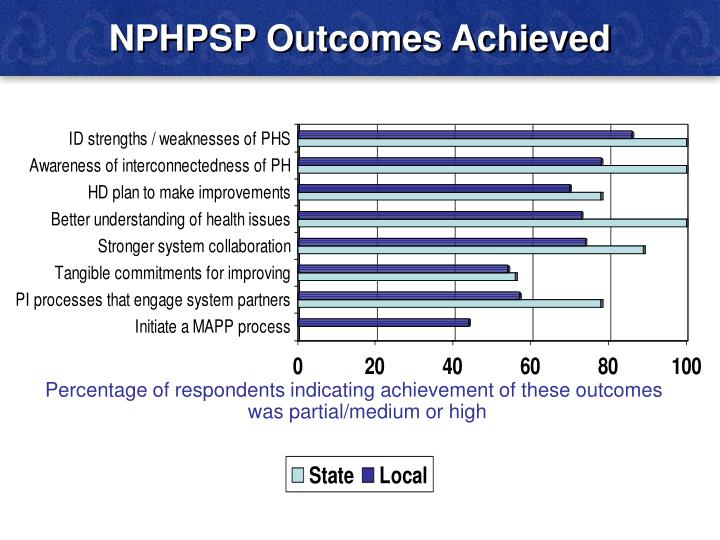 NPHPSP Outcomes Achieved