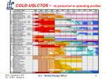 cold uslctos no personnel or spending profiles