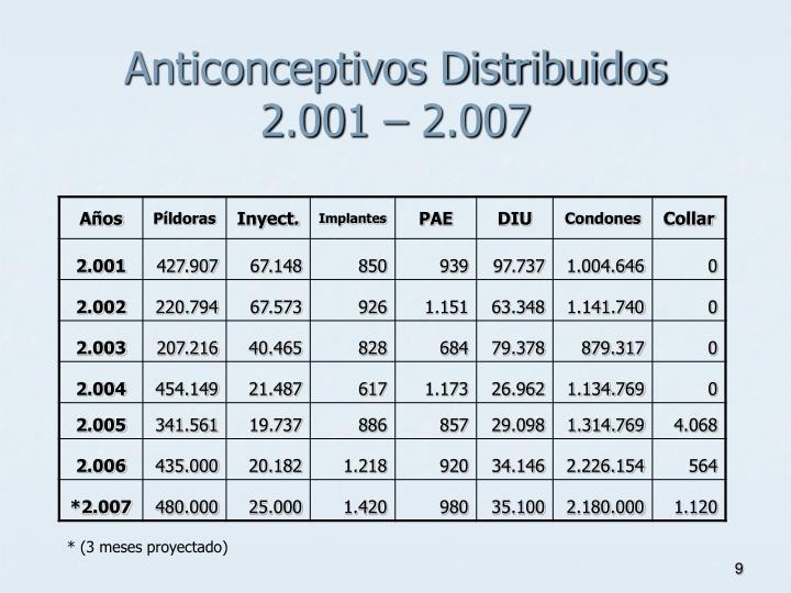 Anticonceptivos Distribuidos