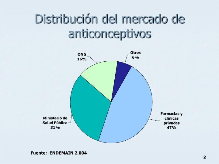 Distribuci n del mercado de anticonceptivos