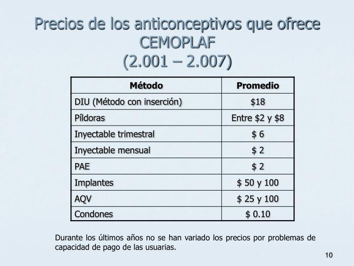 Precios de los anticonceptivos que ofrece CEMOPLAF