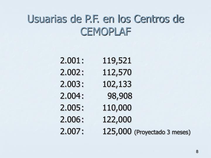 Usuarias de P.F. en los Centros de CEMOPLAF