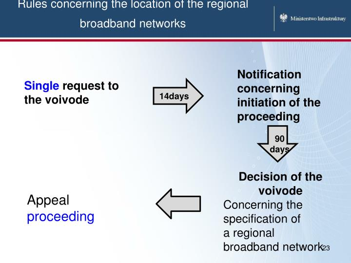 Rules concerning the location of the regional broadband networks