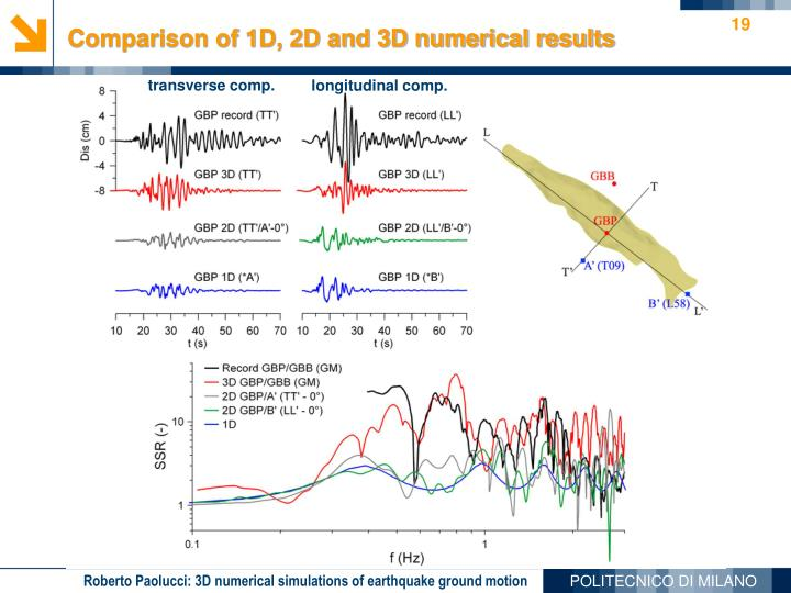 Comparison of 1D, 2D and 3D numerical results