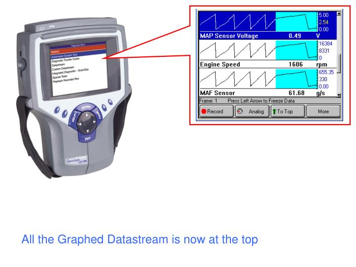 All the Graphed Datastream is now at the top