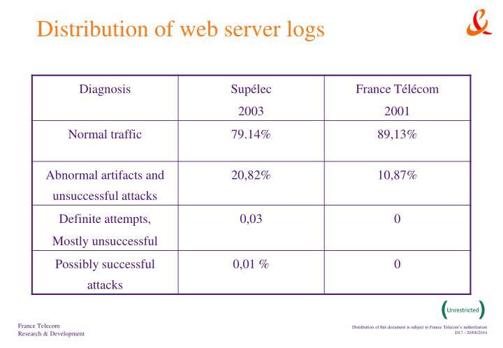 Distribution of web server logs