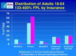 distribution of adults 18 64 133 400 fpl by insurance