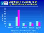 distribution of adults 18 64 by health insurance status