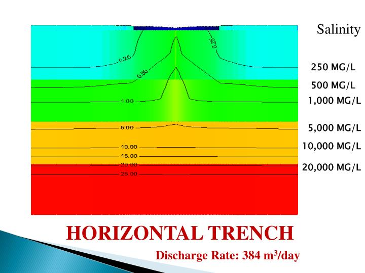 HORIZONTAL TRENCH