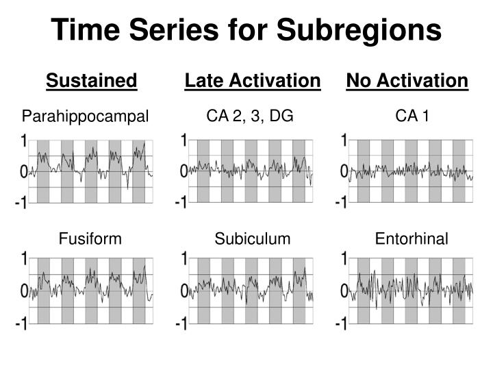 Time Series for Subregions