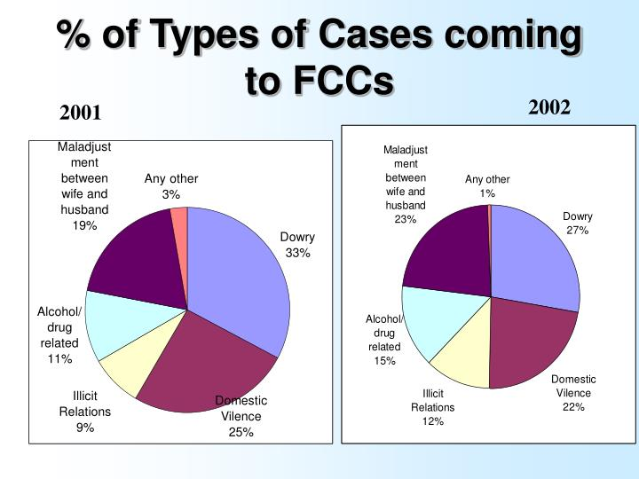 % of Types of Cases coming to FCCs