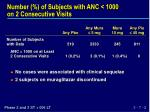number of subjects with anc 1000 on 2 consecutive visits