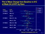 plot of mean change from baseline in a1c at week 24 locf by race
