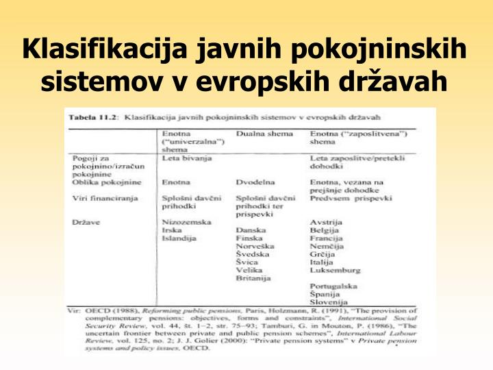 Klasifikacija javnih pokojninskih sistemov v evropskih državah